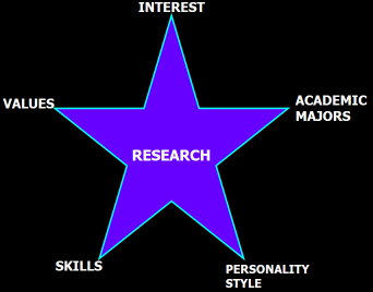 Career Search Components