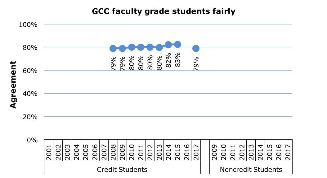 Campus Profile Success Student Satisfaction Survey Results