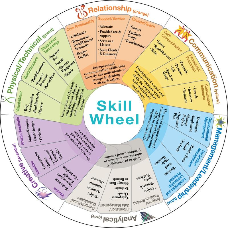 SkillScan