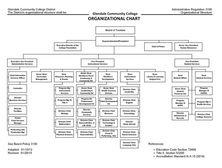 Glendale Community College Organizational Chart