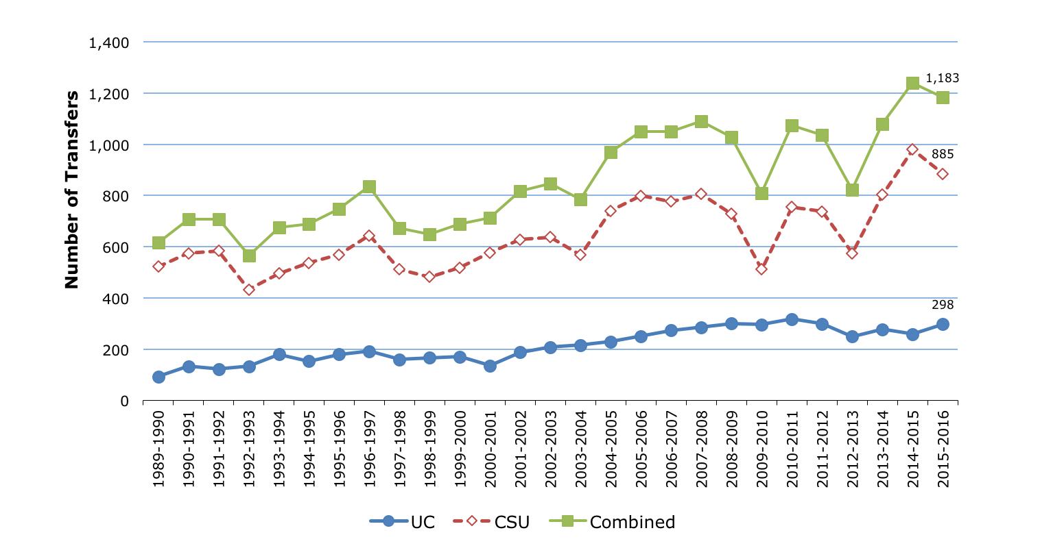 Gcc Az Campus Map.Campus Profile Success Student Completion Transfer Glendale