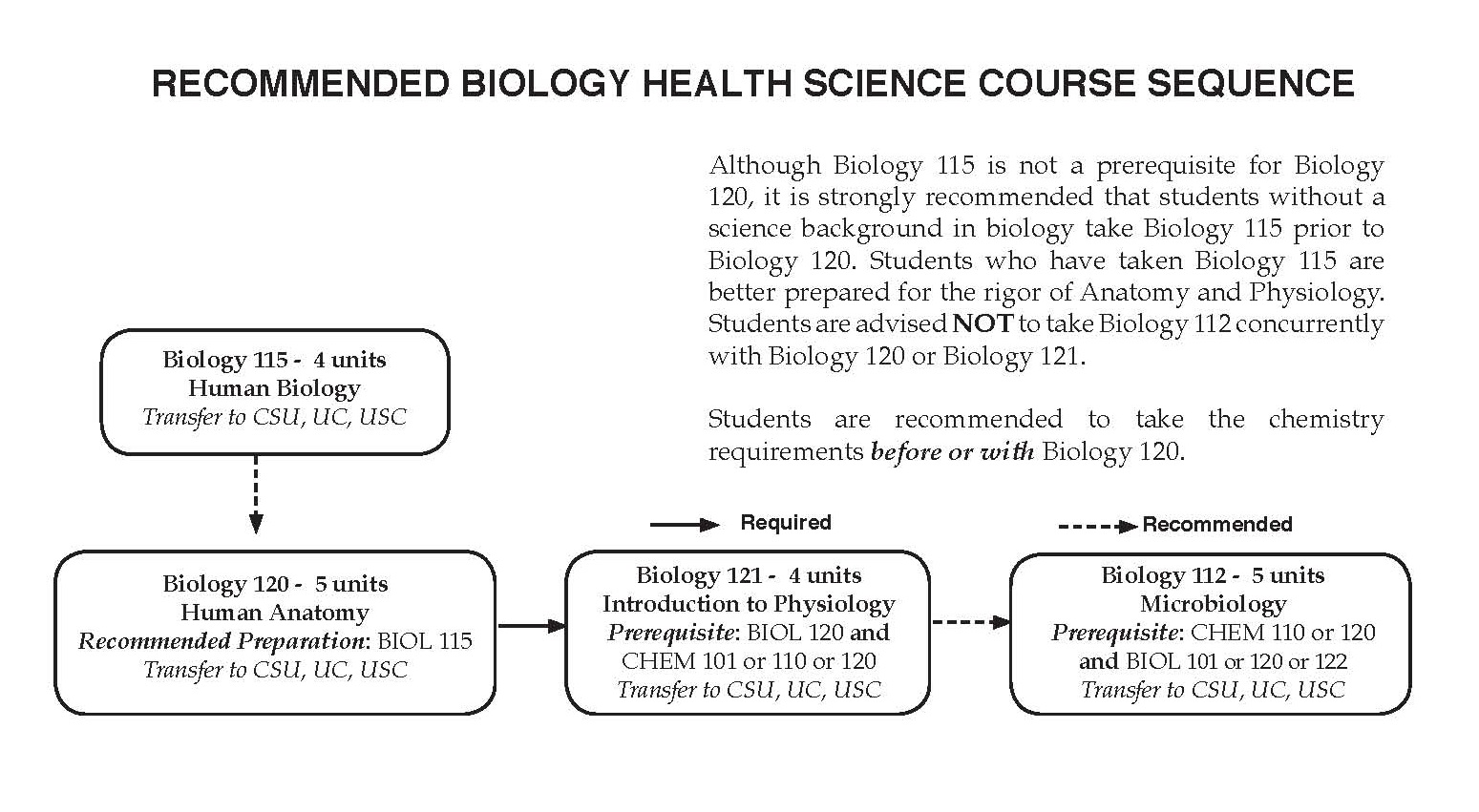 Biology Courses Glendale Community College